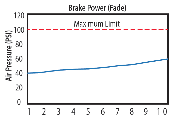 Brake Fade Chart : Nb matrix neocast ultimate brakes from neobrake